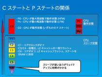 インテル® System Studio 2015 のインテル® Energy Profiler を使用する