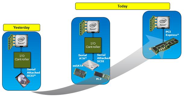 図 1 – パフォーマンスの向上とともにデータはプロセッサーへ接近