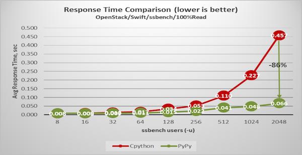 PyPy と CPython を使用した Swift の応答時間