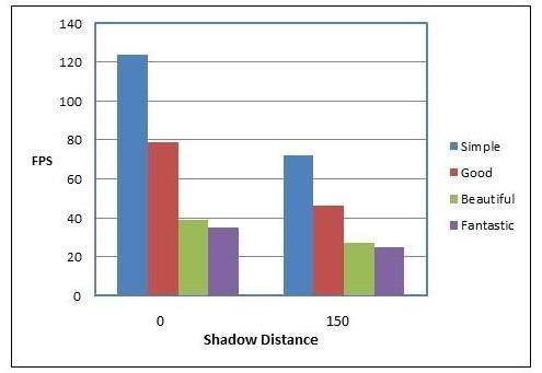 Unity* Bootcamp デモの影の距離に基づく FPS