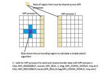 ハイブリッド並列処理: 並列分散メモリーと共有メモリー・コンピューティング