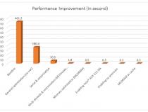 インテル® Xeon Phi™ プロセッサーの最適化チュートリアル