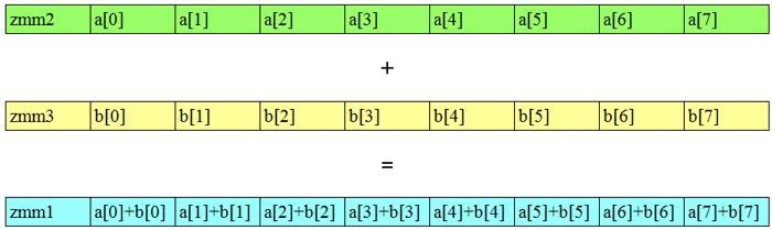 図 1 - SIMD 演算の例