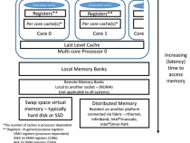 データとコードの並べ替え: 最適化とメモリー – パート 1