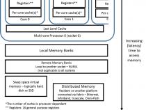 データとコードの並べ替え: 最適化とメモリー – パート 2