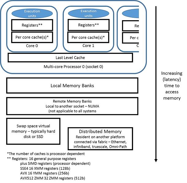 .メモリーアクセスのレイテンシー (データアクセスの相対時間)