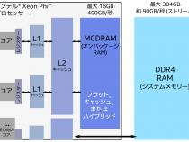 Knights Landing<sup>✝</sup> プロセッサーにおける 高帯域幅メモリー (HBM) としての MCDRAM: 開発者ガイド