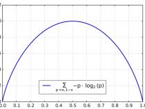 """データ圧縮の向上: """"シャノン・エントロピー"""" の並列アルゴリズム"""