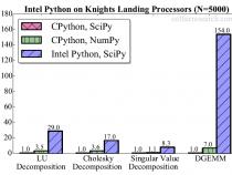 第 2 世代インテル® Xeon Phi™ プロセッサー上のインテル® Distribution for Python*: デフォルト設定のパフォーマンス