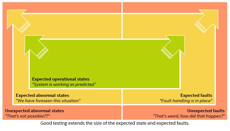 テスト理論 - ボックスの拡大
