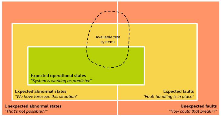 テスト理論 - 利用可能なテストシステム