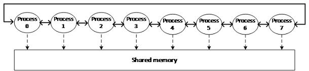 共有メモリーの図