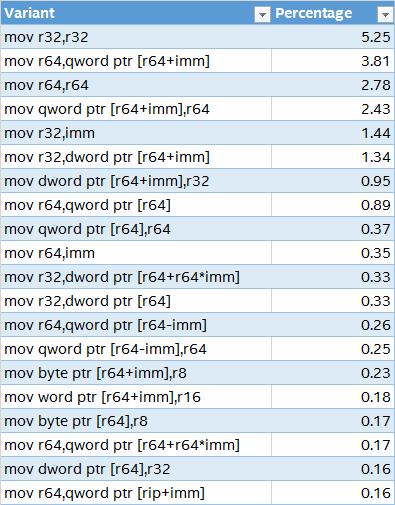 Windows* 10 の MOV アドレスモード