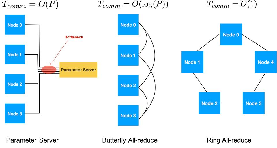 伝達手法のマップ図