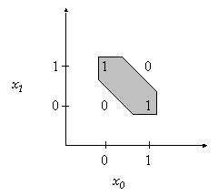 グラフの図