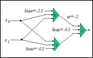 ニューラル・ネットワークの図