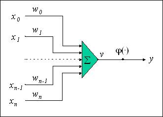 ニューロンの数学的モデルの図
