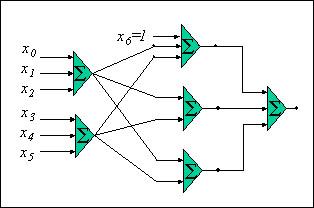 3 層のニューラル・ネットワークの図