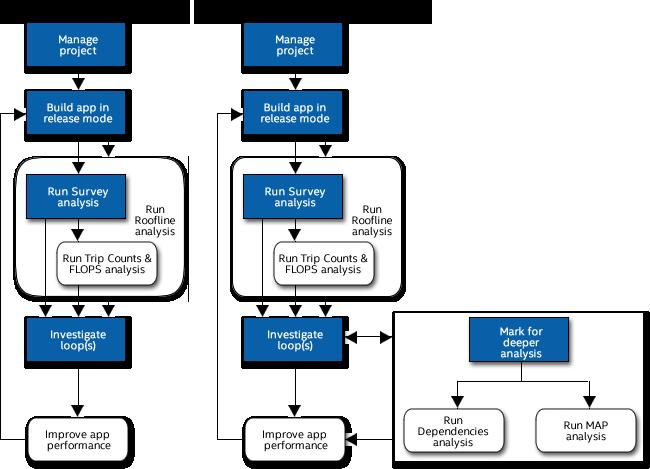 SIMD 並列処理ワークフロー