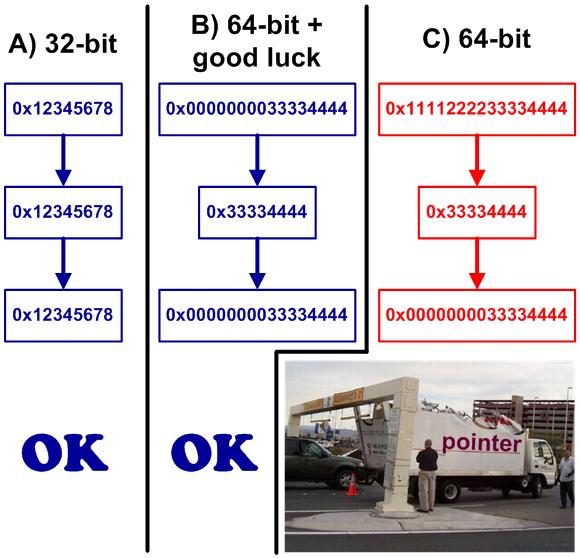 図 1.  A) 32 ビット・プログラムB) 下位アドレスにあるオブジェクトを参照する 64 ビット・ポインターC) 破損した 64 ビット・ポインター