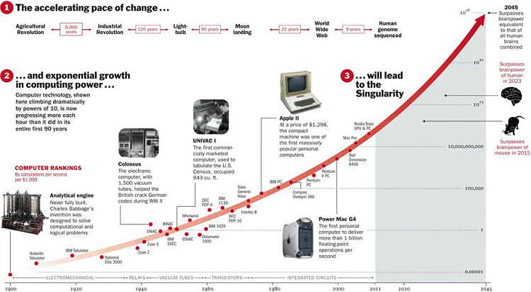 ムーアの法則によるテクノロジーの変化