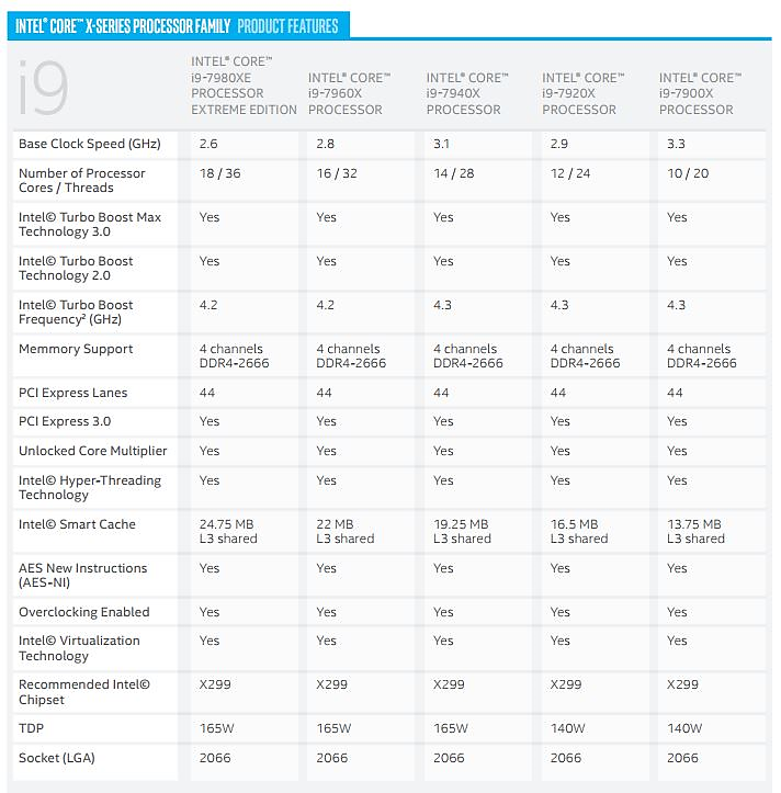 インテル® Core™ i9 X シリーズ・プロセッサー・ファミリーの仕様の一部