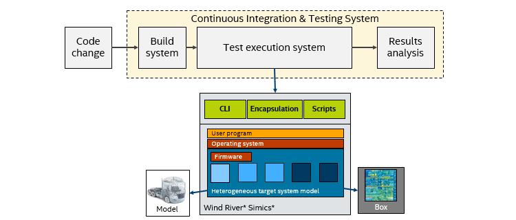 統合プラットフォーム - 継続的インテグレーション