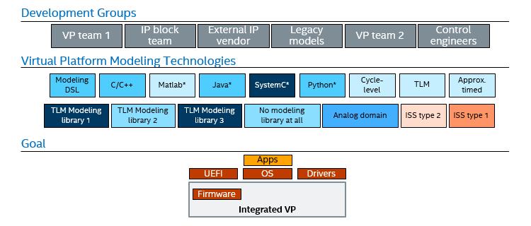 統合プラットフォーム - ヘテロジニアス・モデル