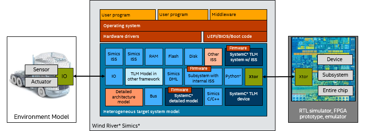 Simics* に統合された統合プラットフォーム