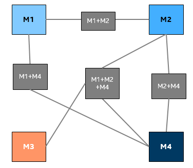 統合プラットフォームと四角形で示された統合