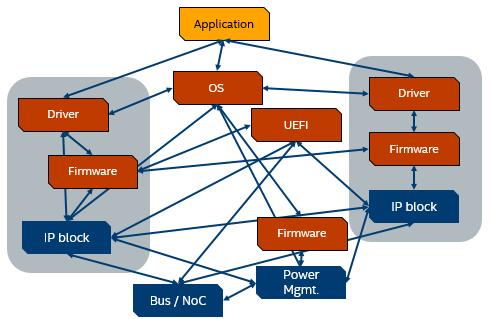 統合プラットフォームの複雑な問題