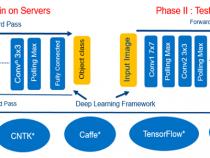 インテル® HD グラフィックス向けにエッジベースの AI を最適化する