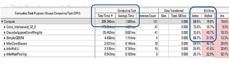 インテル® VTune™ Amplifier によるセグメンテーションの GPU プロファイル (最適化後)