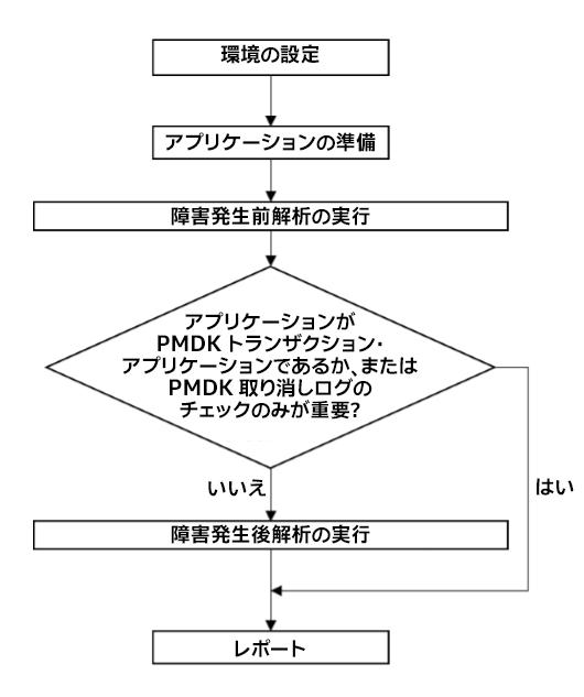 インテル® Inspector の使用ワークフローのフローチャート