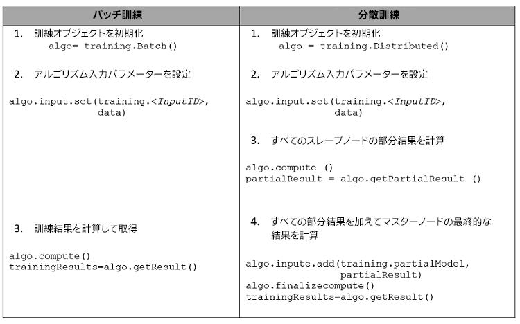 コードを含む表