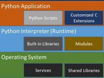 PyPy による OpenStack* Swift* パフォーマンスの最適化