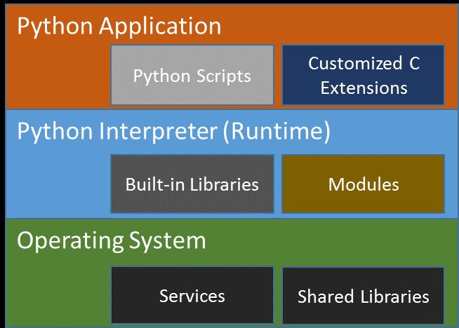 Python* 実行環境内のさまざまなソフトウェアの関係
