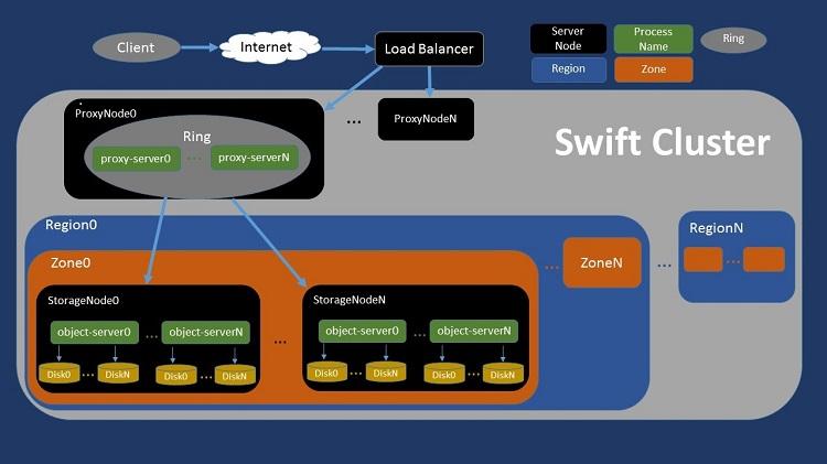 汎用 OpenStack* Swift* アーキテクチャーの概略図