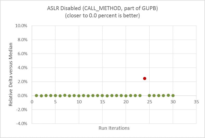 ASLR を無効にした後の実行時のパフォーマンスではばらつきが大幅に軽減されている
