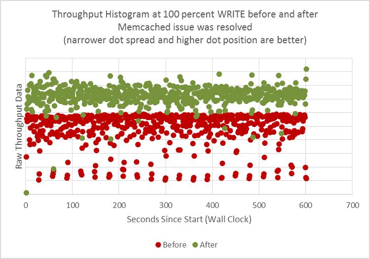 Memcached をチューニングする前と後のスループット・データ・ヒストグラムの比較