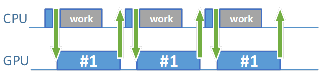 Post-submit CPU work time パラメーターを増やしてもパフォーマンスへの影響はわずか
