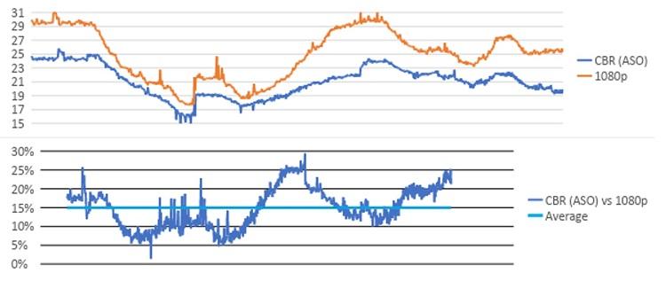 パフォーマンス比較グラフ