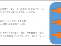 PyDAAL 超入門: パート 1 データ構造