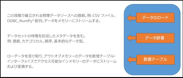 コンポーネントとデータフローの画像