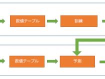 PyDAAL 超入門: パート 3 解析モデルの構築とデプロイメント