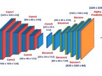 インテル® プラットフォーム上でディープ・イメージ・マッティング・アルゴリズムの推論を高速化する