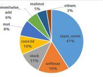 Baidu* の PaddlePaddle における最適化されたディープ・アテンション・マッチング・モデル