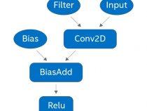 第 2 世代インテル® Xeon® スケーラブル・プロセッサーでインテル® Deep Learning Boost を使用して TensorFlow* の推論を高速化