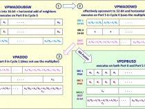 サンプルコード: インテル® AVX-512 とインテル® ディープラーニング・ブースト: 組込み関数