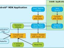 インテル® Atom™ プロセッサー・ベースのプラットフォームにおける Android* アプリケーションの開発と最適化
